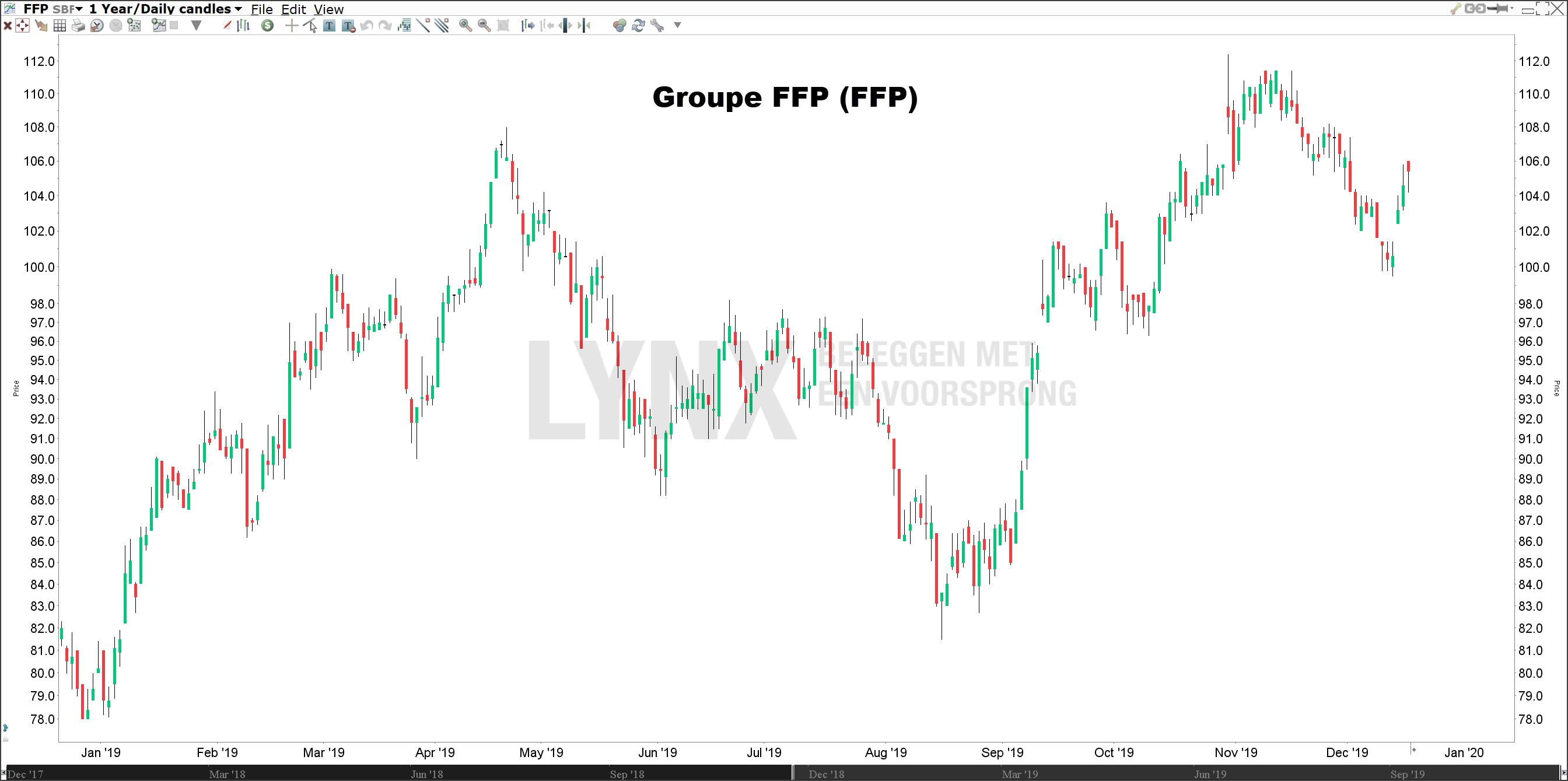 Koers Groupe FFP beste aandeel 2020