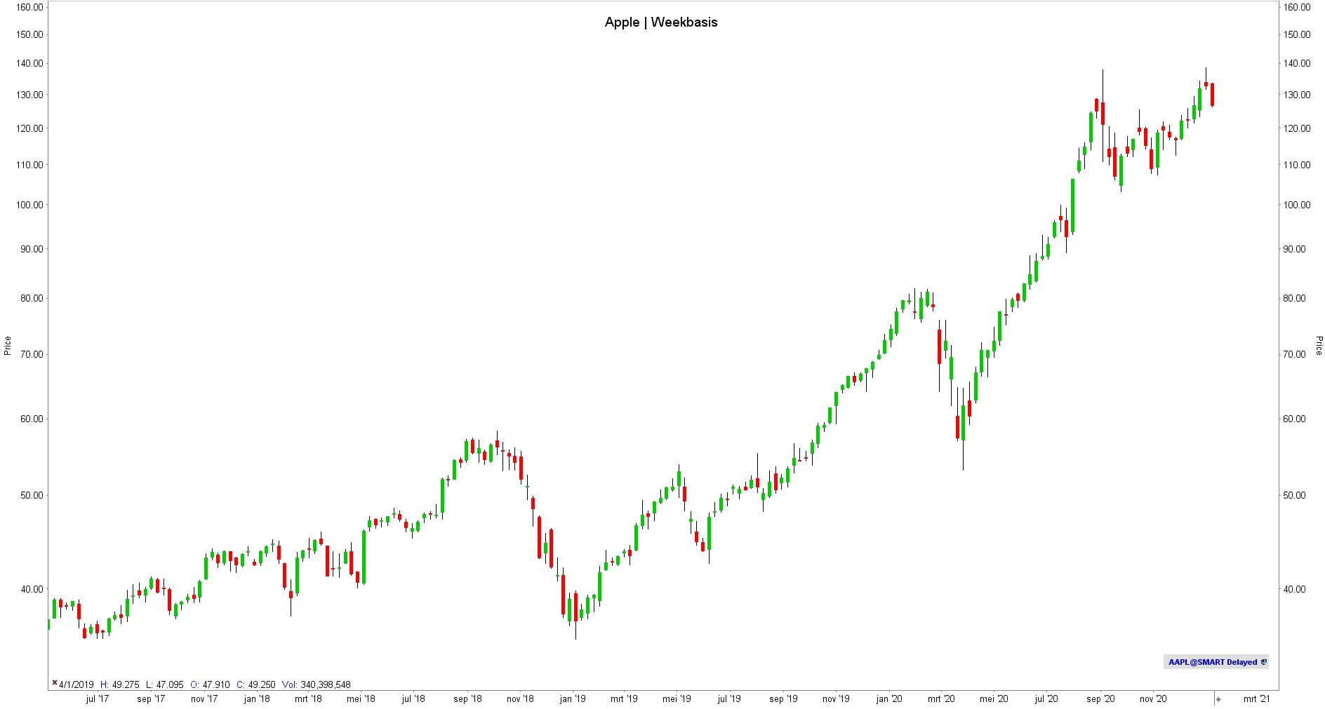 Apple FinTech aandelen