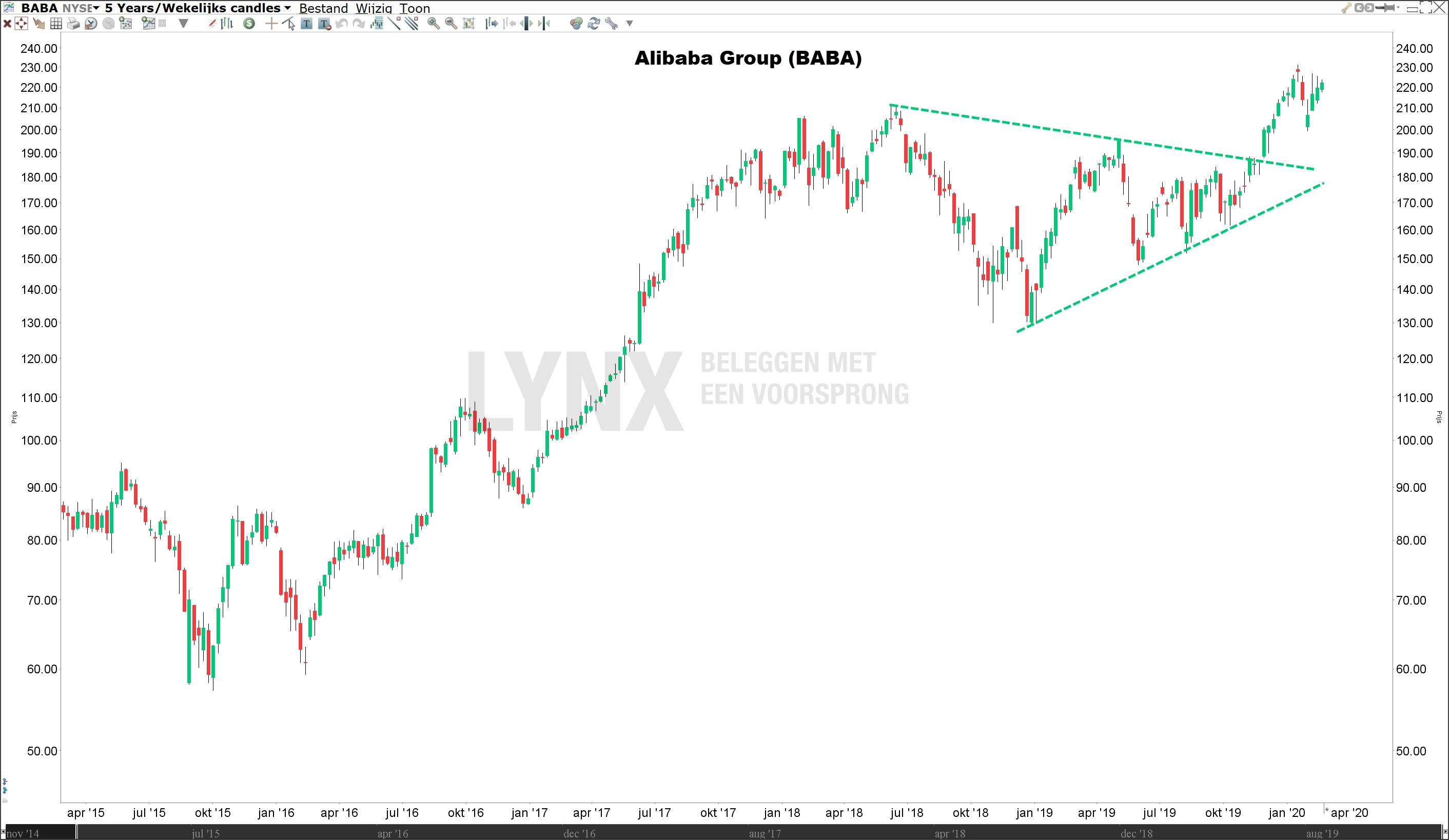 Beleggen in technologie aandelen - Alibaba