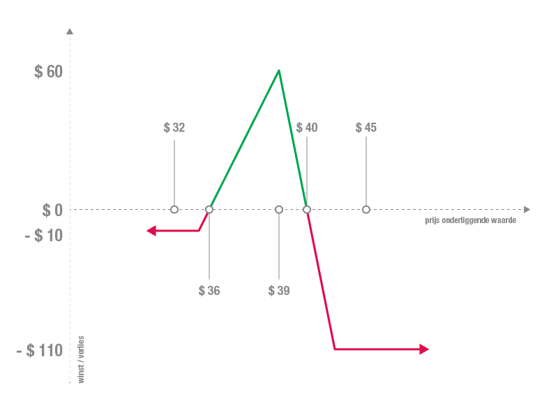 Diagonal spread voorbeeld