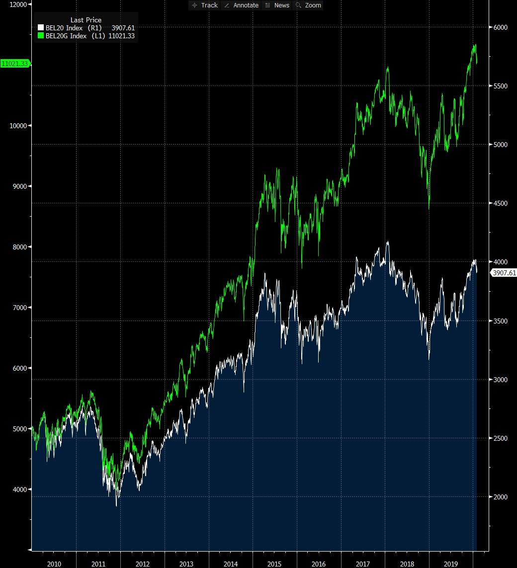 Grafiek BEL 20 index - Compound interest betekenis - compound interest formule - compound interest einstein
