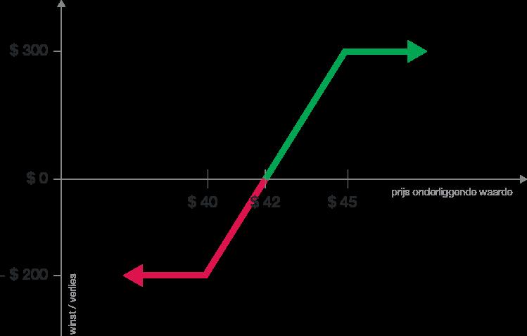 Vertical Call Spread voorbeeld   optiestrategieën