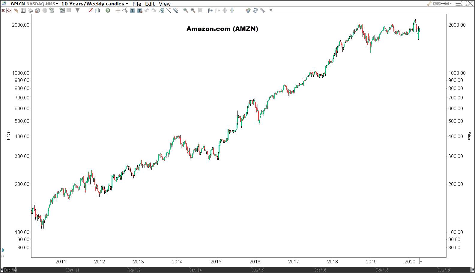 Aandeel Amazon.com (AMZN) - Beleggen in trends