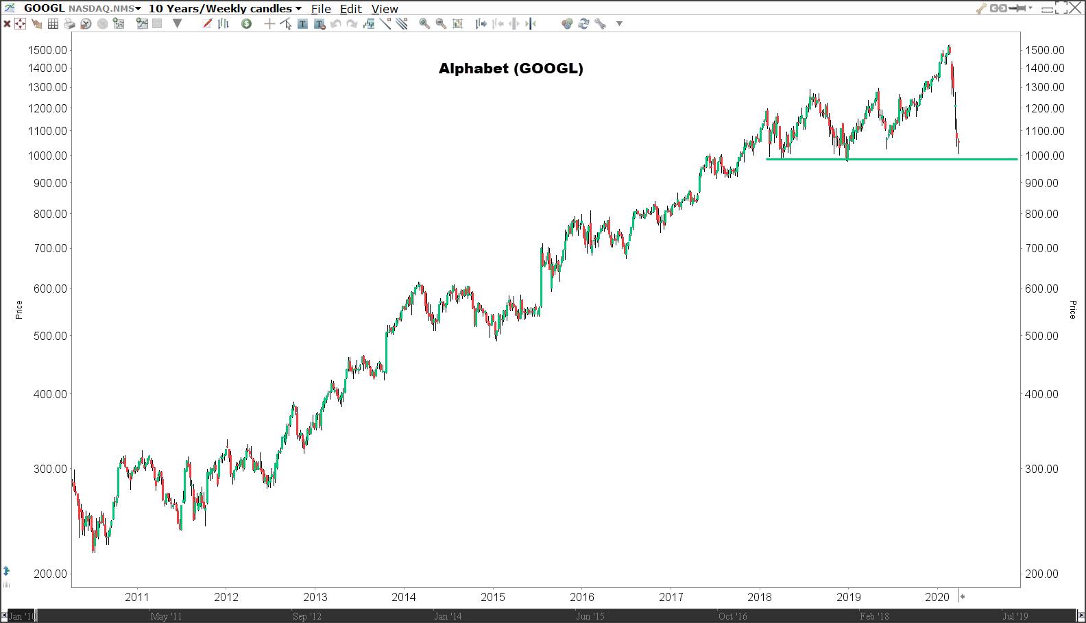 Aandeel Alphabet (GOOGL) - Beleggen in trends