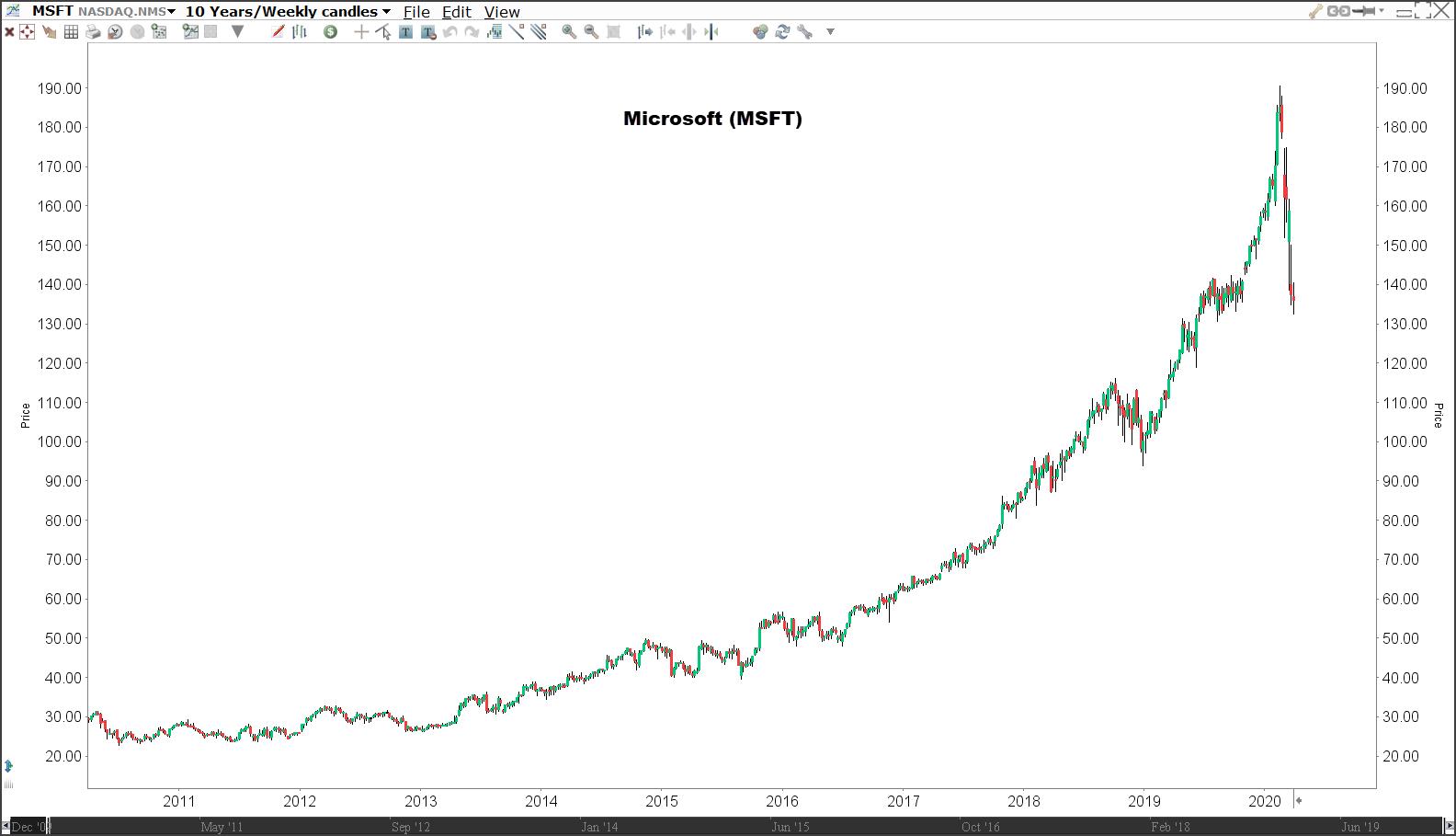 Aandeel Microsoft (MSFT) - Beleggen in trends