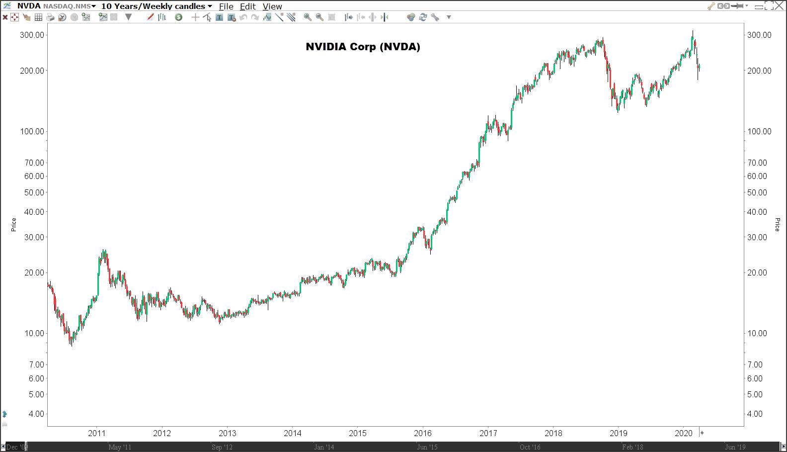 Aandeel NVIDIA Corp (NVDA) - Beleggen in trends