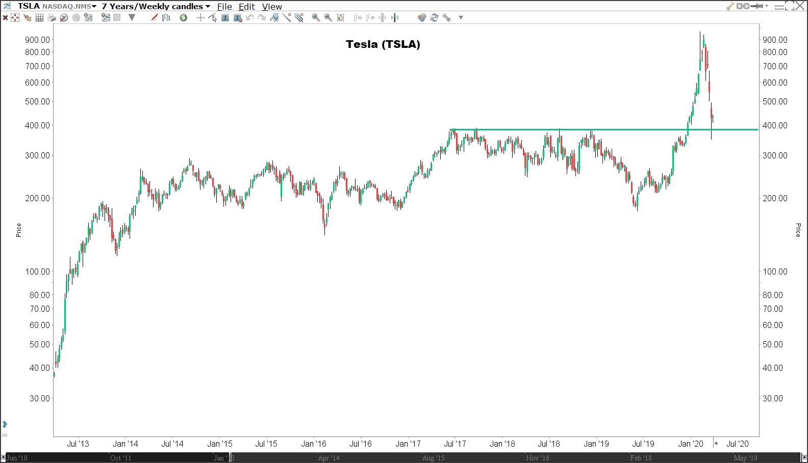 Aandeel Tesla (TSLA) - Beleggen in trends
