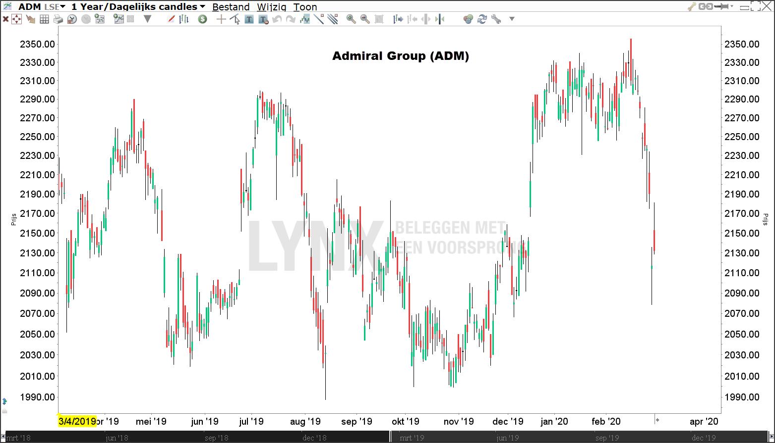 Crisis aandeel Admiral Group
