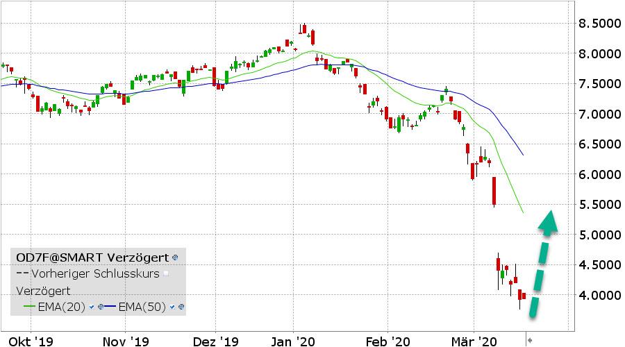 WT WTI Crude Oil (OD7F)