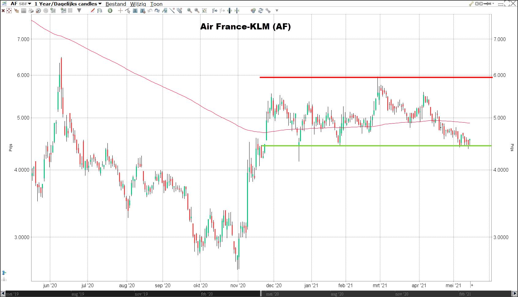 Aandeel Air France-KLM   Air France-KLM koers   Beleggen in Air France-KLM   Kosten aandeel Air France-KLM
