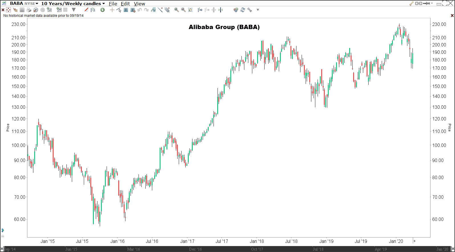 beleggen in trends - Alibaba