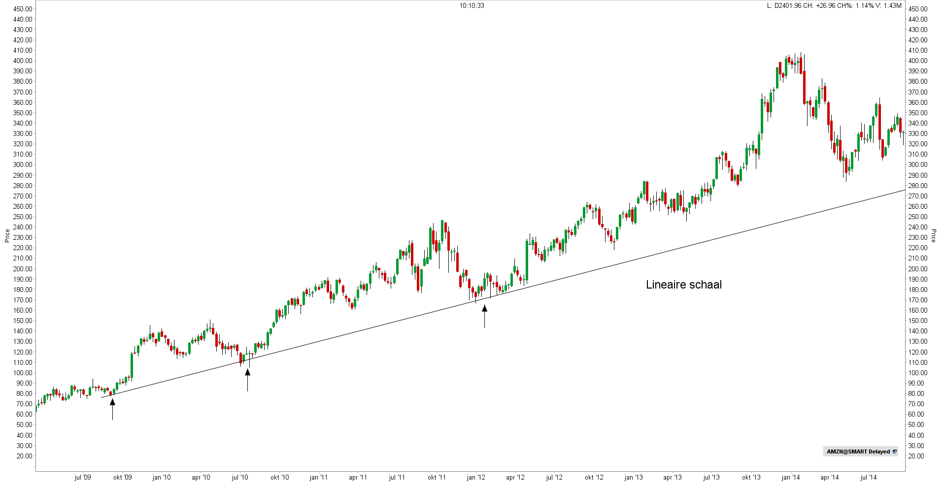 Trendlijn met lineaire schaal