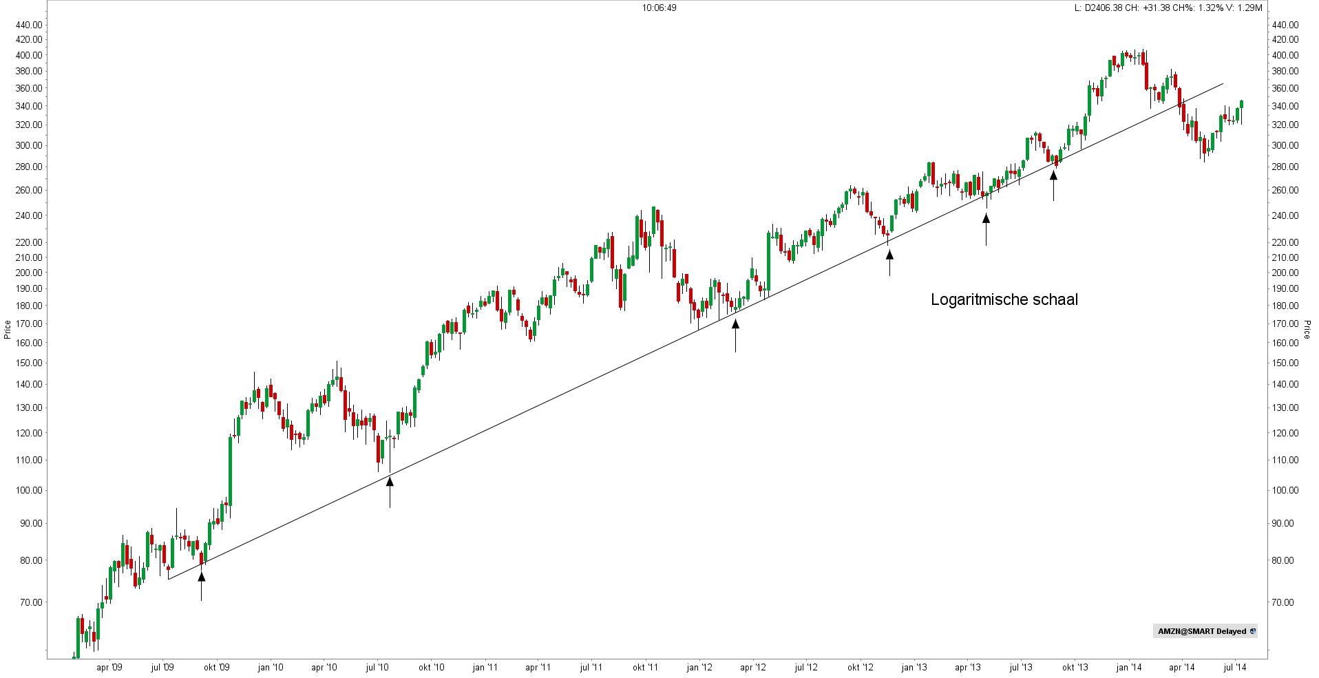 Logaritmische opwaartse trendlijn