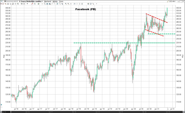 aandeel Facebook koers | Koers Facebook | Advies aandeel Facebook | Beleggen in aandeel Facebook