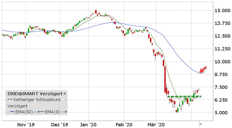 iShares Oil & Gas Explorer ETF grafiek