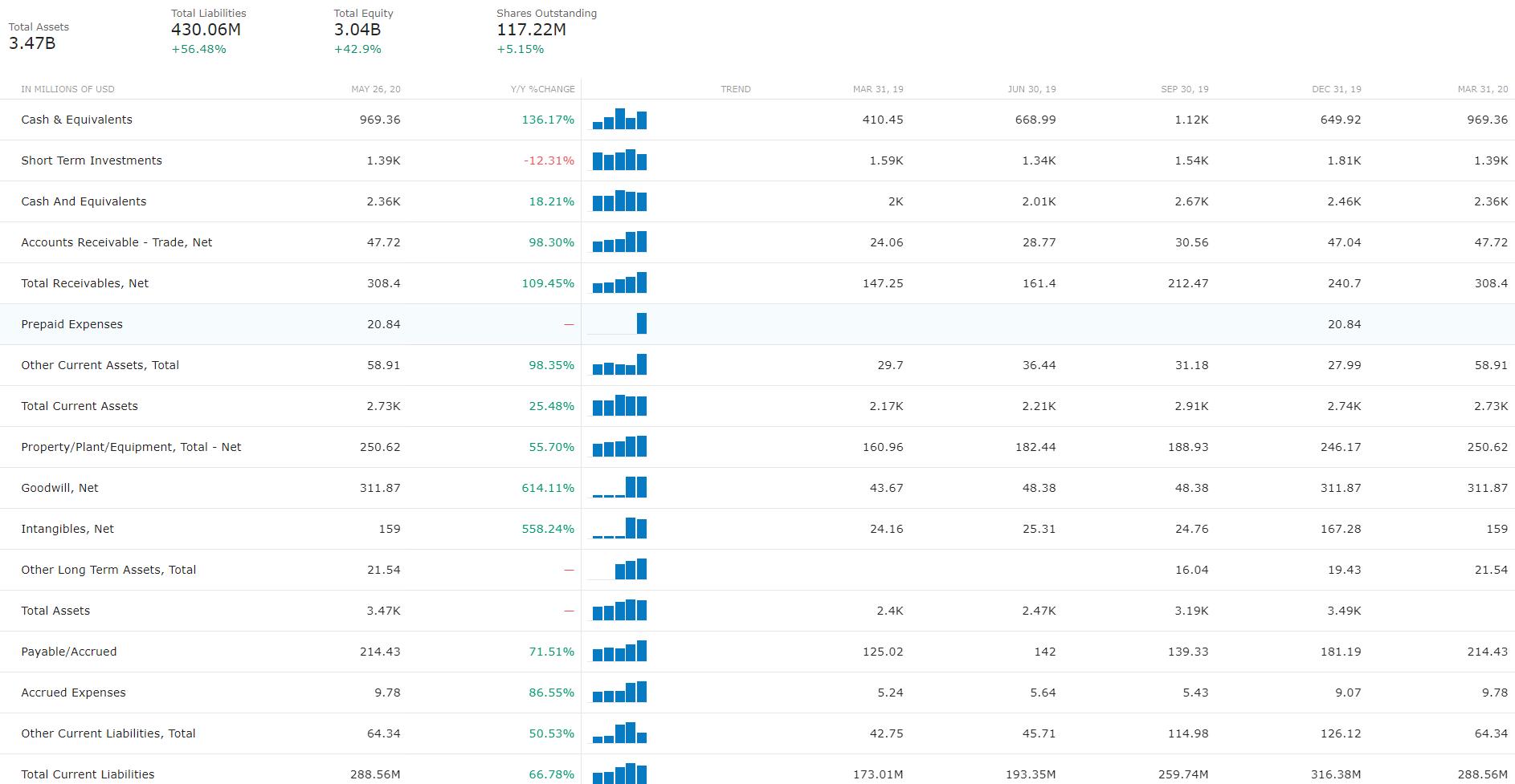 Aandeel Shopify Balans