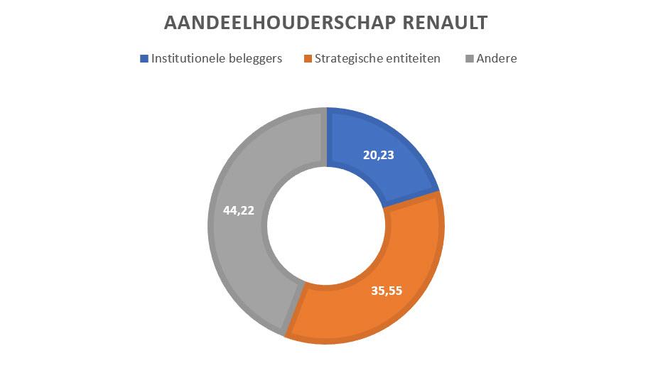 Aandeelhouderschap aandeel Renault