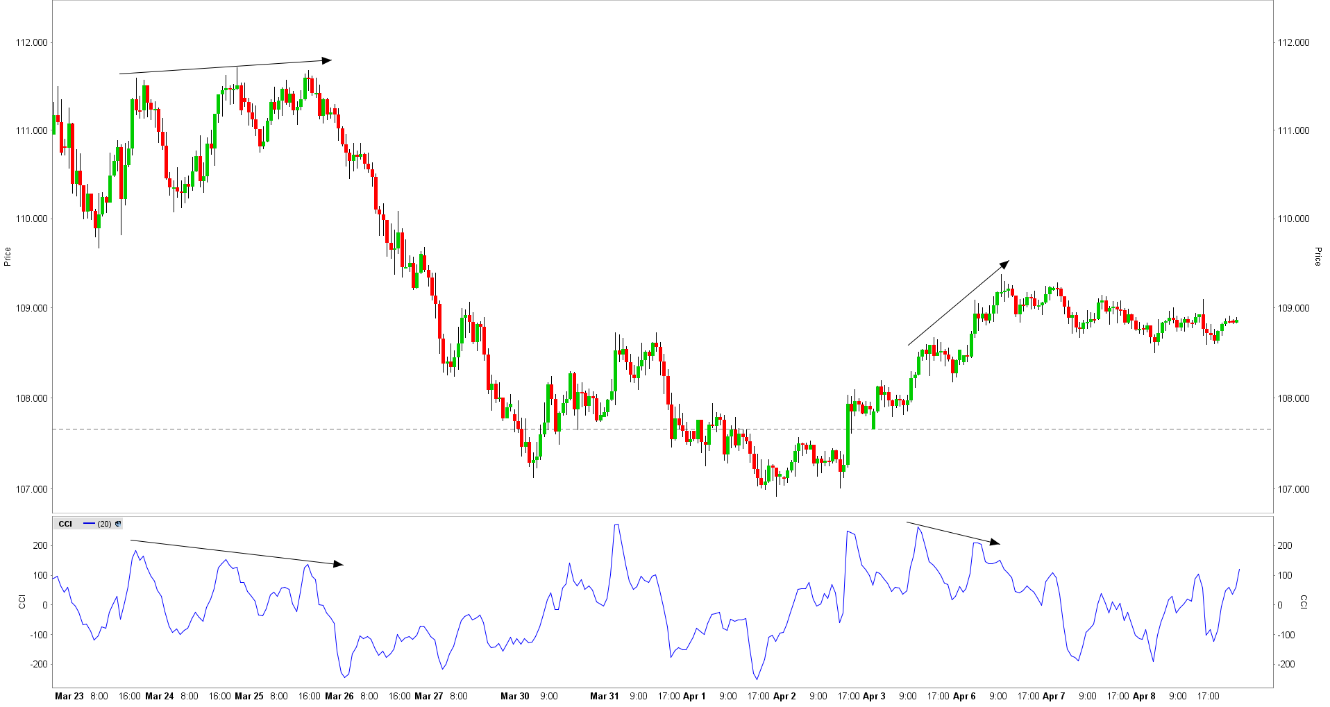 Commodity channel index bearish divertentie