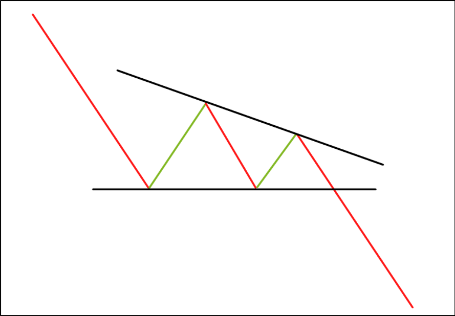 De Descending Triangle - Technische Analyse