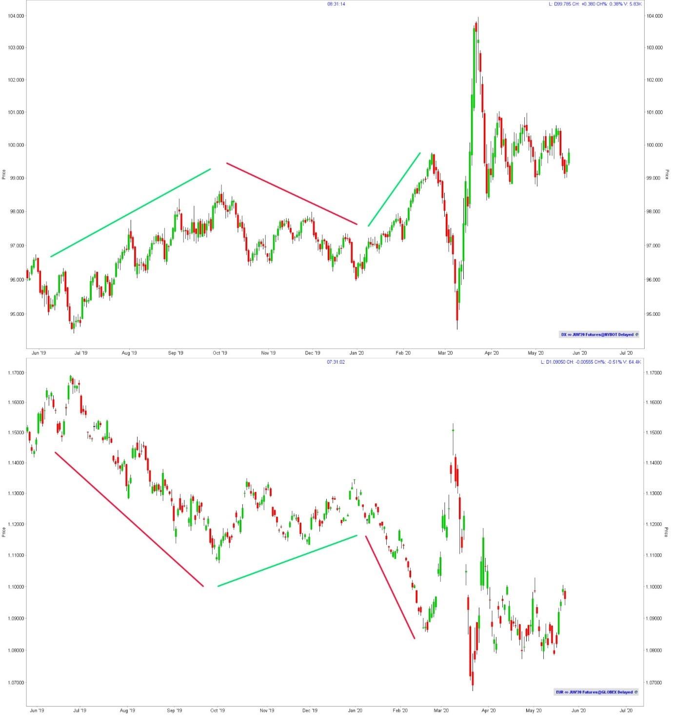 Dollar index future vs. Euro index future