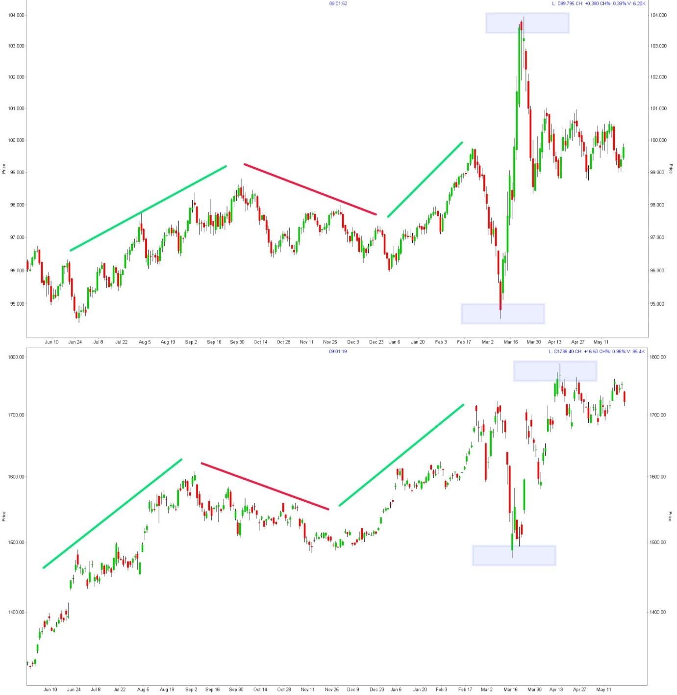 Dollar index future vs. Goud