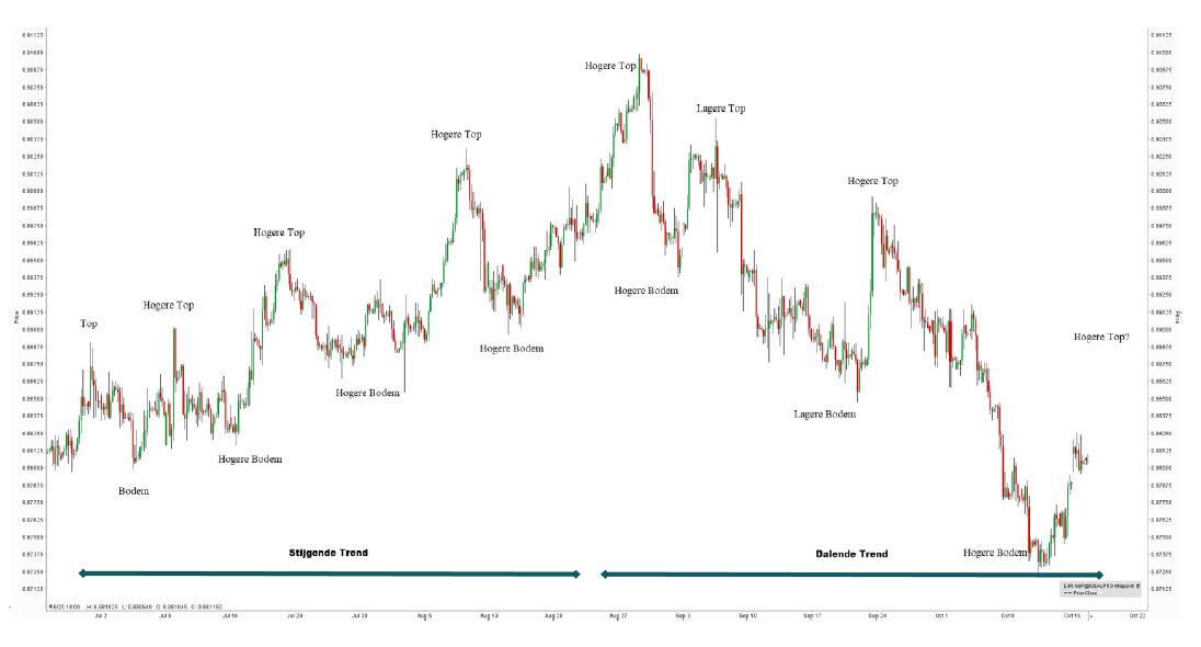 EUR.GBP grafiek