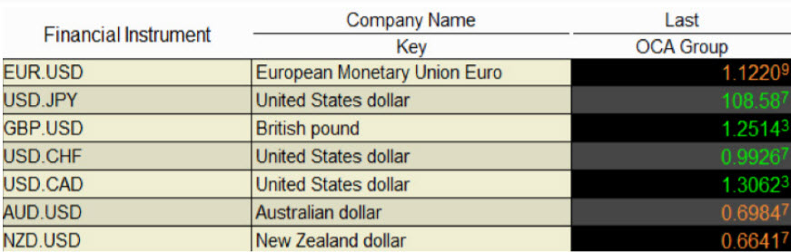 Populairste valutaparen