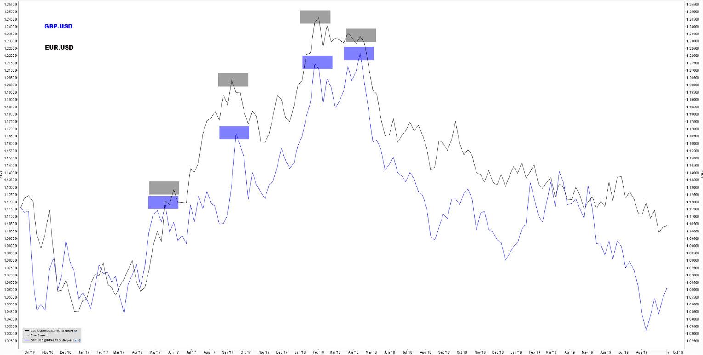 Voorbeeld grafiek forex GBP.USD