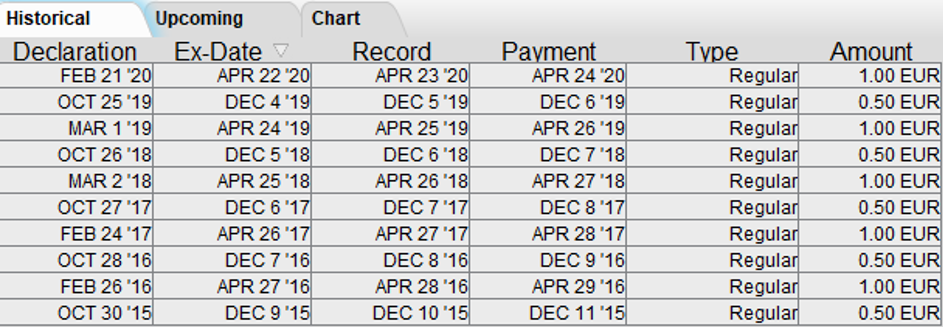Toekomstige dividenden van het bedrijf Proximus