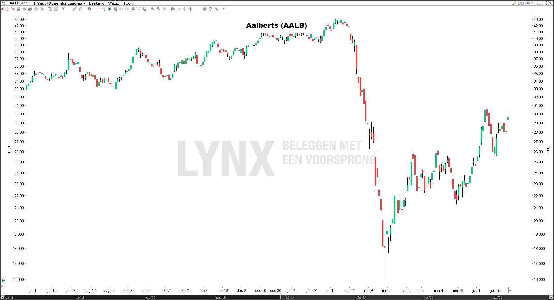 Aalberts beste aandelen 2020