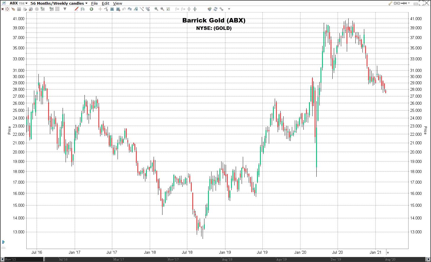 goudmijn aandeel barrick gold koers