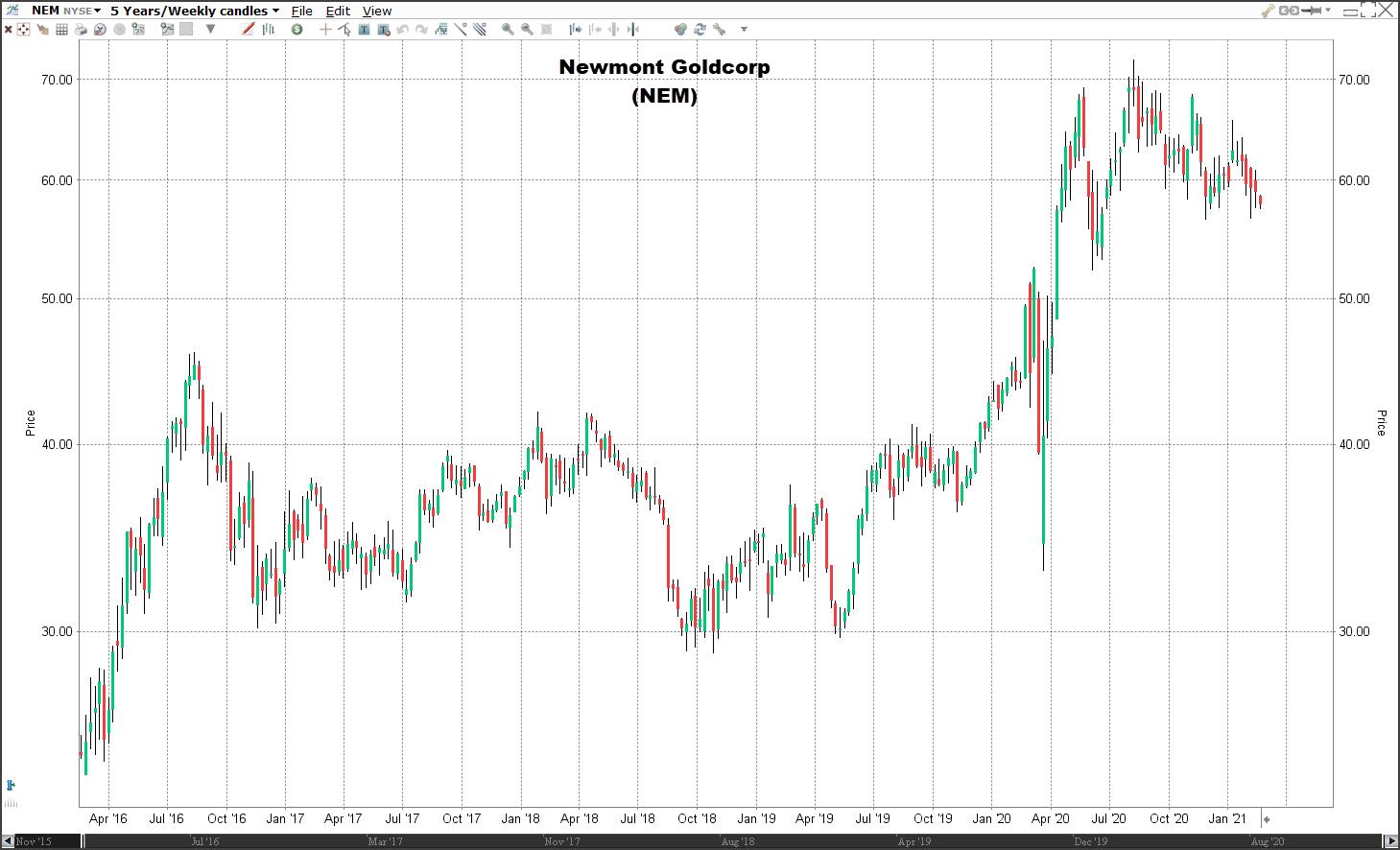 goudmijn aandeel newmont koers