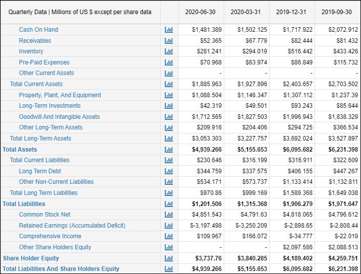Financiële resultaten Canopy - Balans