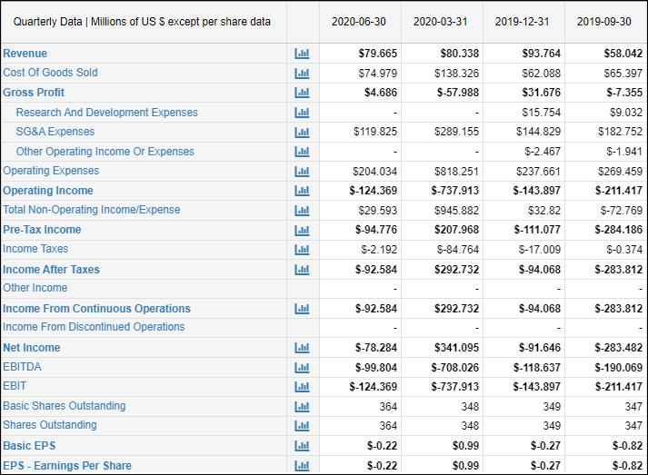 Financiële resultaten Canopy - Resultatenrekening