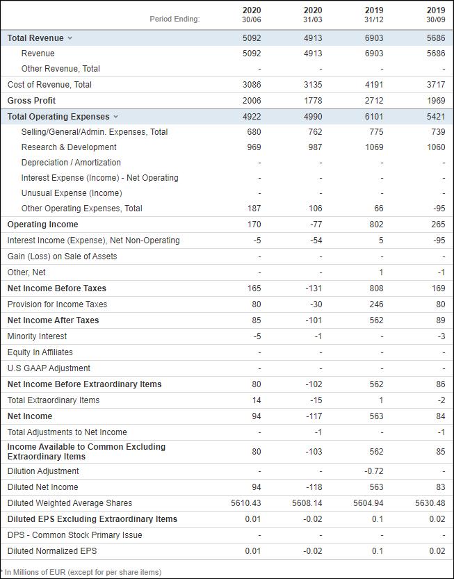 Financiële resultaten Nokia - Resultatenrekening