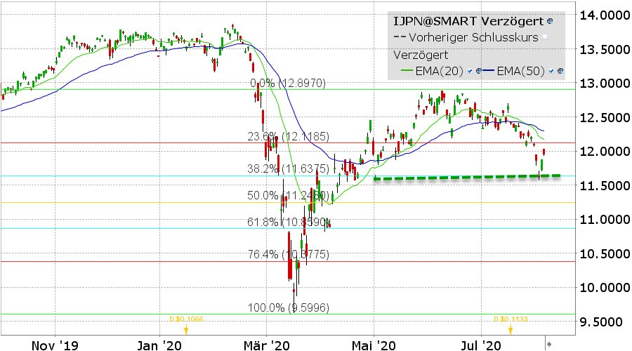 iShares MSCI Japan ETF grafiek
