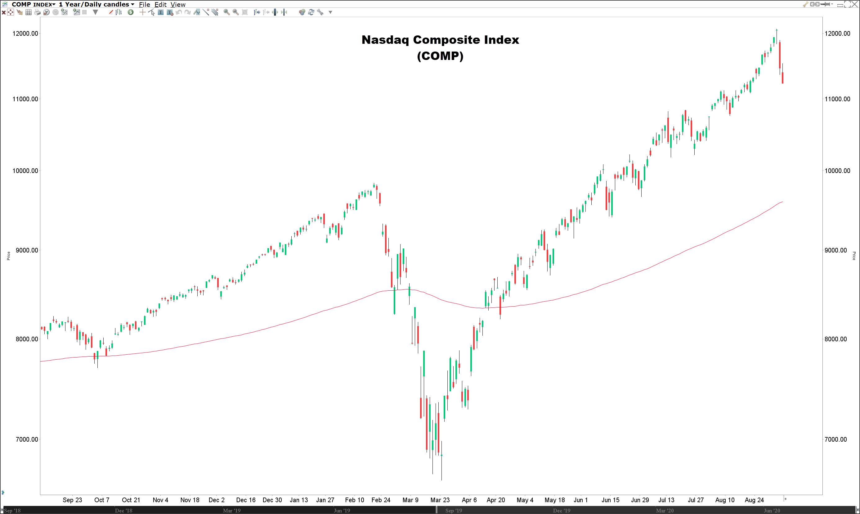 Waarin beleggen   Koers Nasdaq index