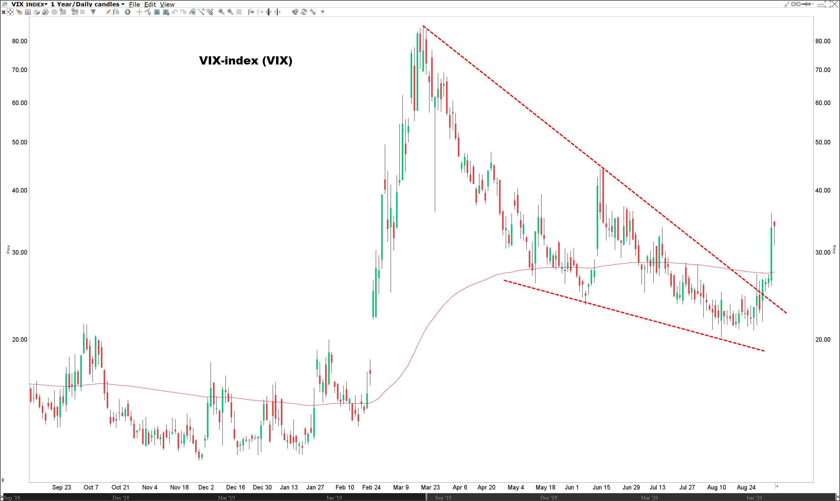 Waarin beleggen?   Koers VIX index
