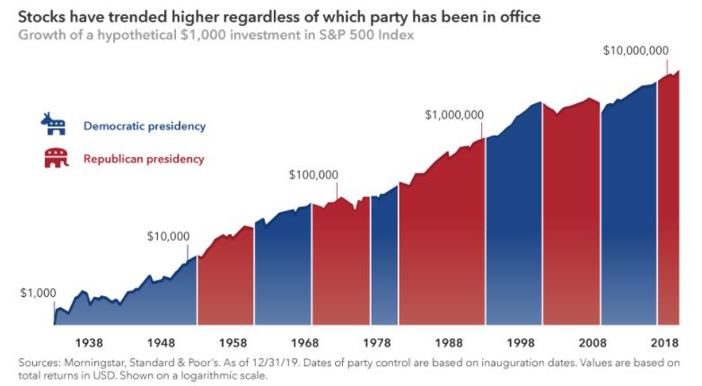 Amerikaanse verkiezingen beurs