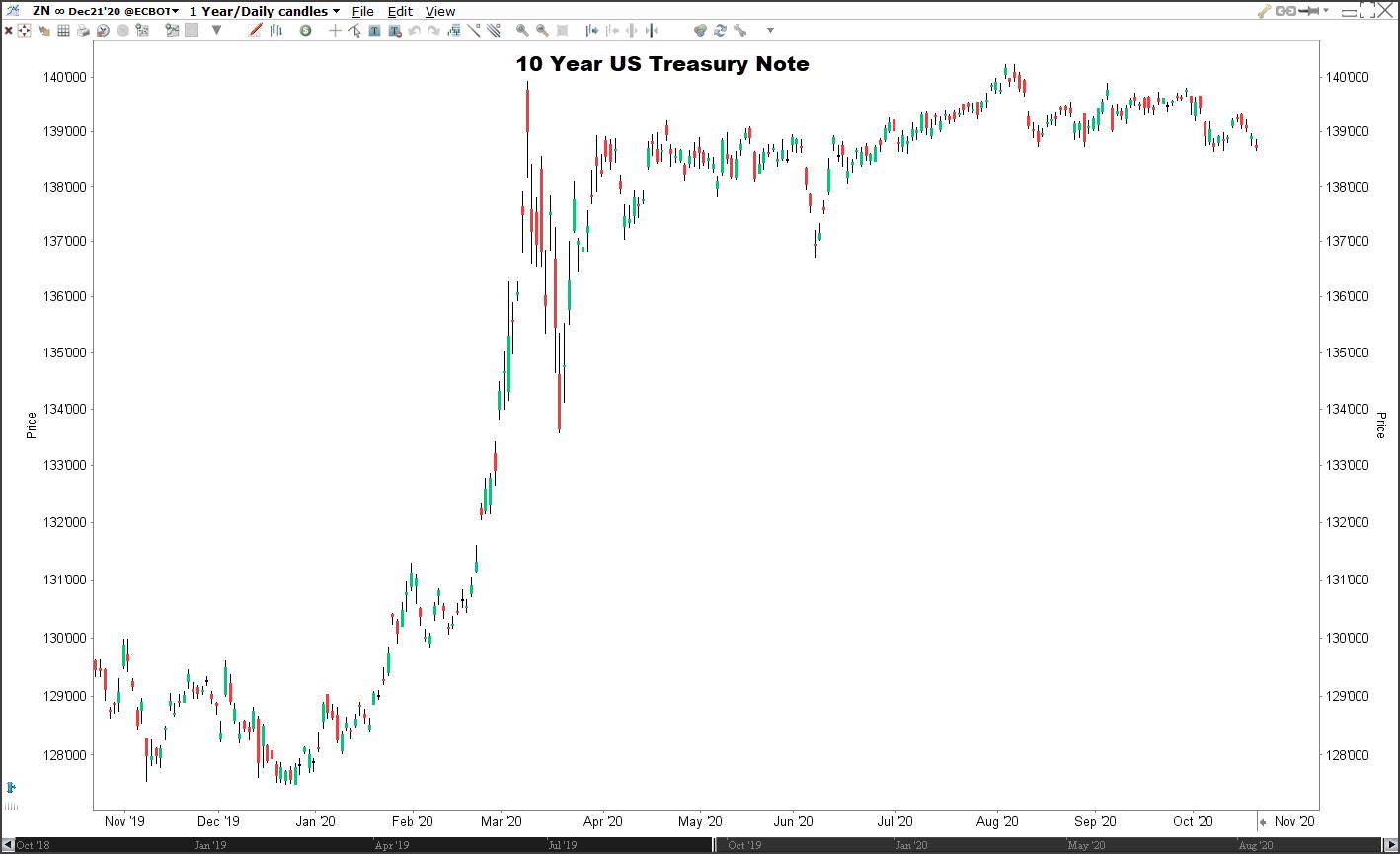 10-jaars staatsobligatie US