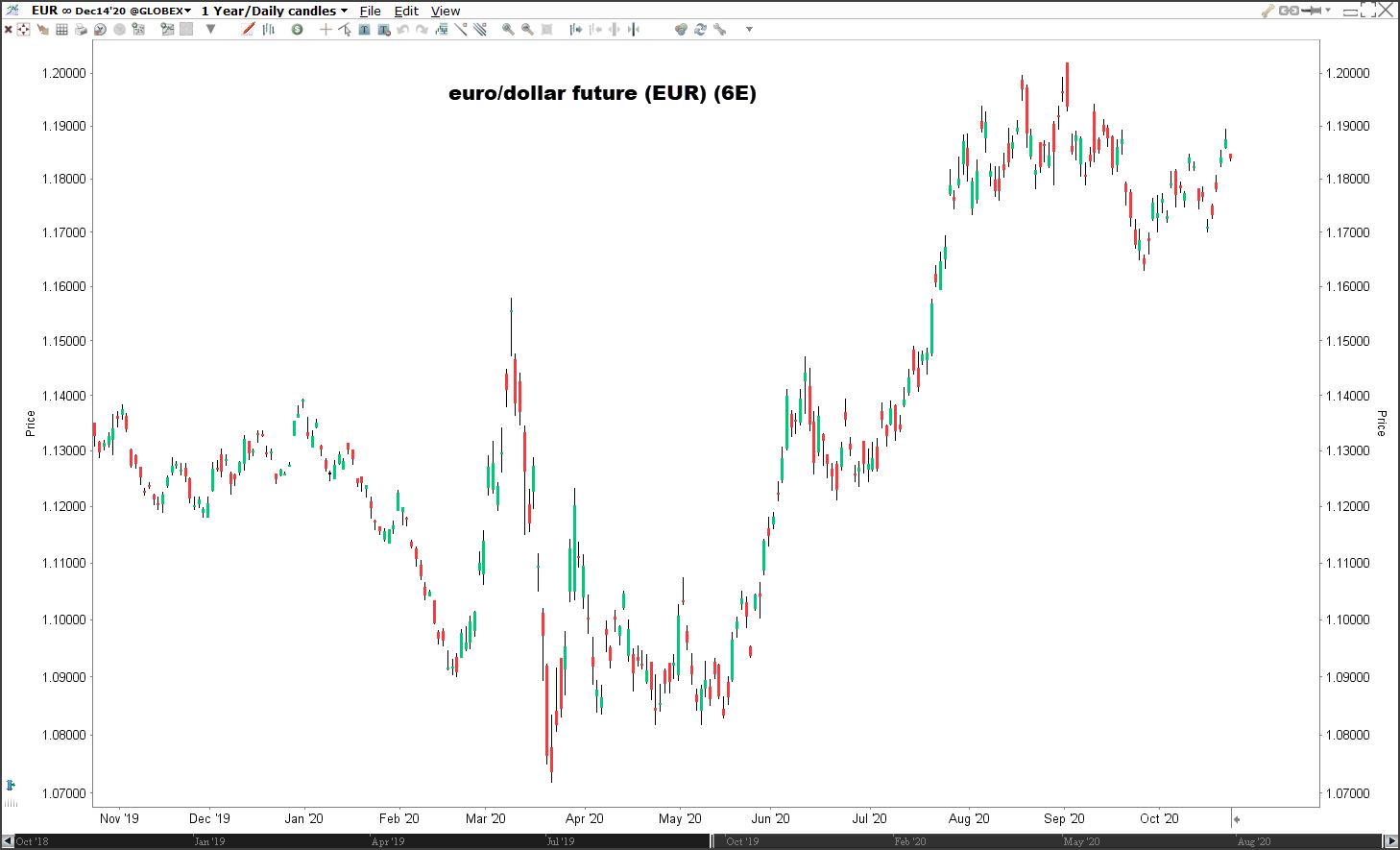 euro/dollar future handelen