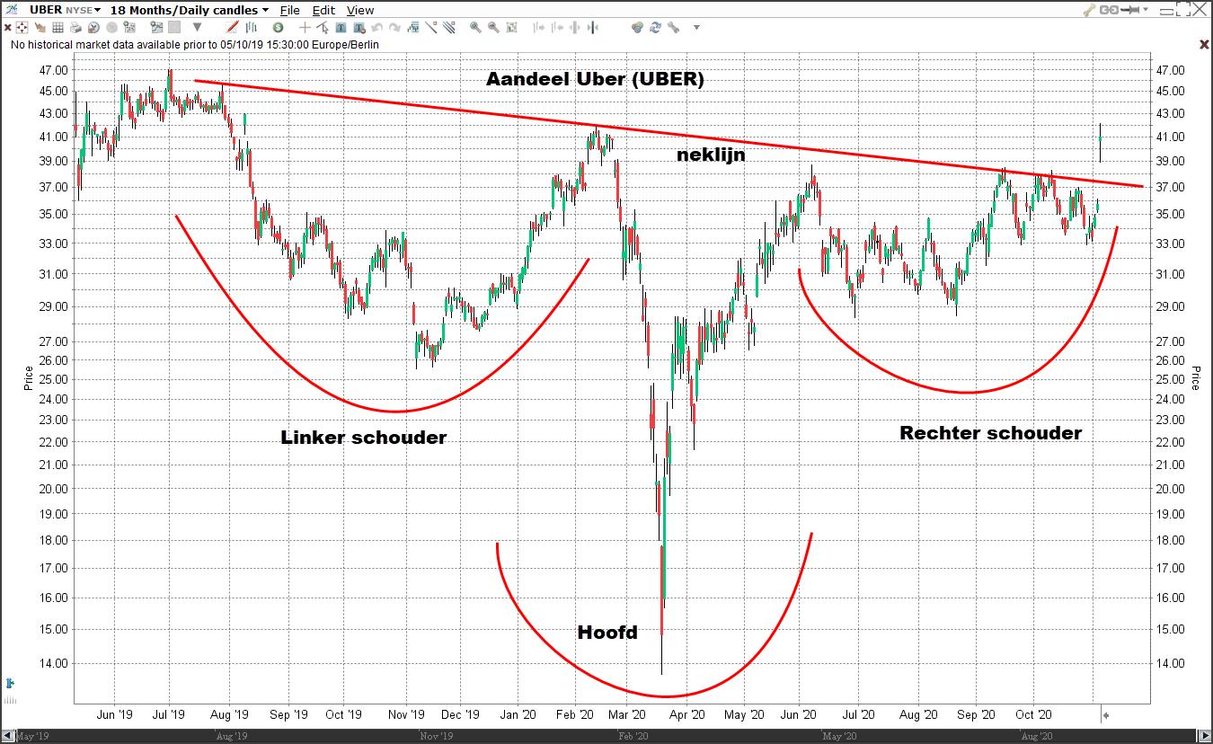 Technische analyse aandeel Uber 05-11-2020