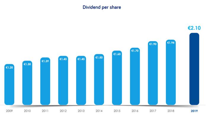 Danone dividend per aandeel