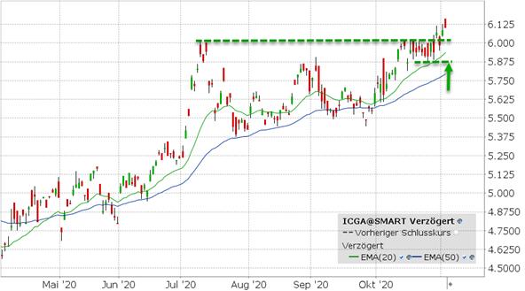 ETF: Shares MSCI China (ICGA