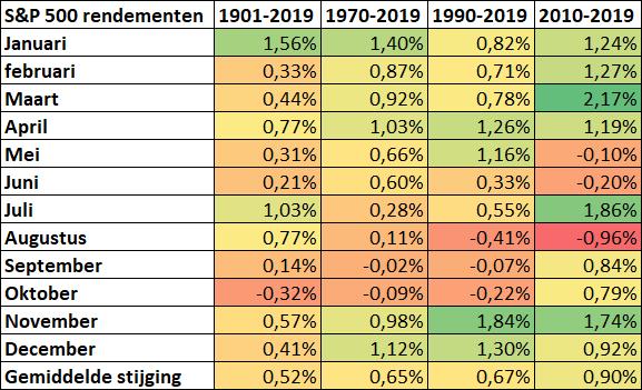 Gemiddelde stijging/daling per maand