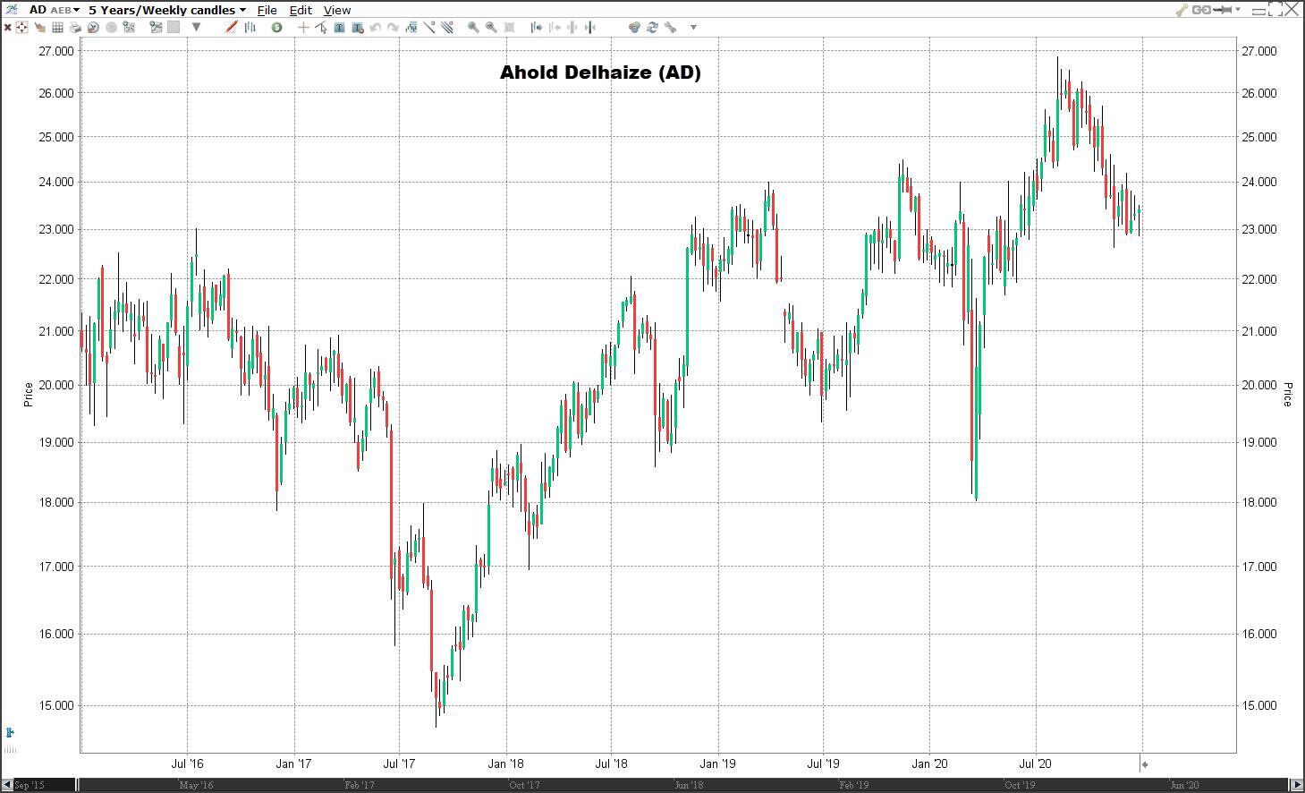 Aandeel Ahold Delhaize koers   Welke aandelen kopen in 2021?