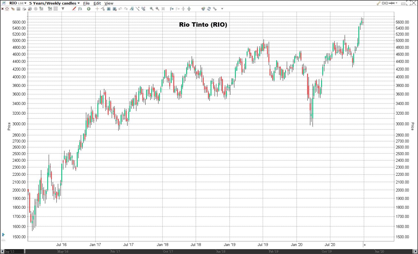 Aandeel Rio Tinto koers   Welke aandelen kopen 2021?