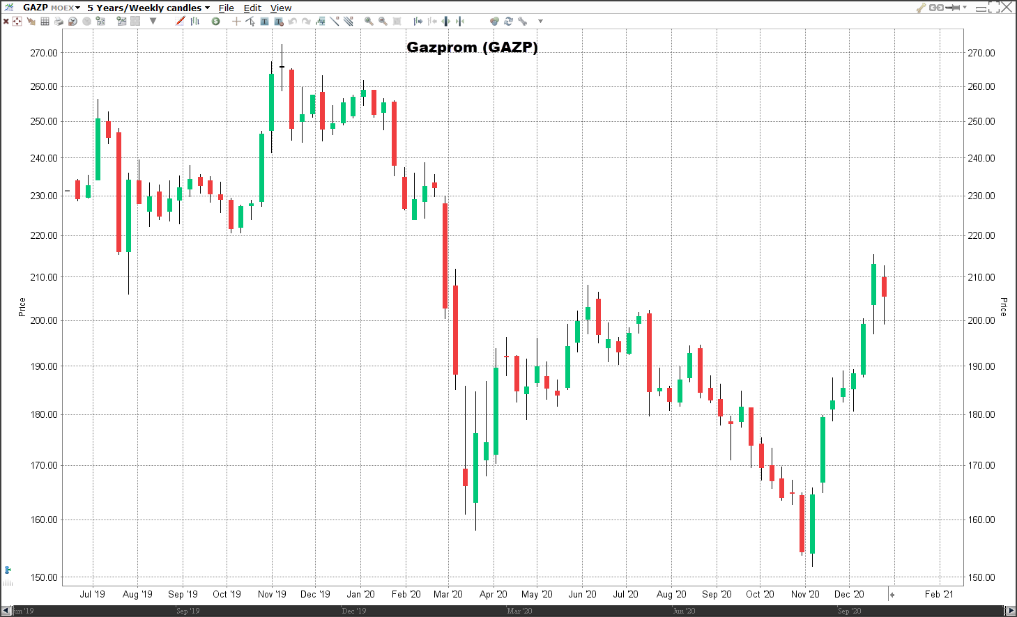 Aandeel Gazprom koers   Welke aandelen kopen 2021?