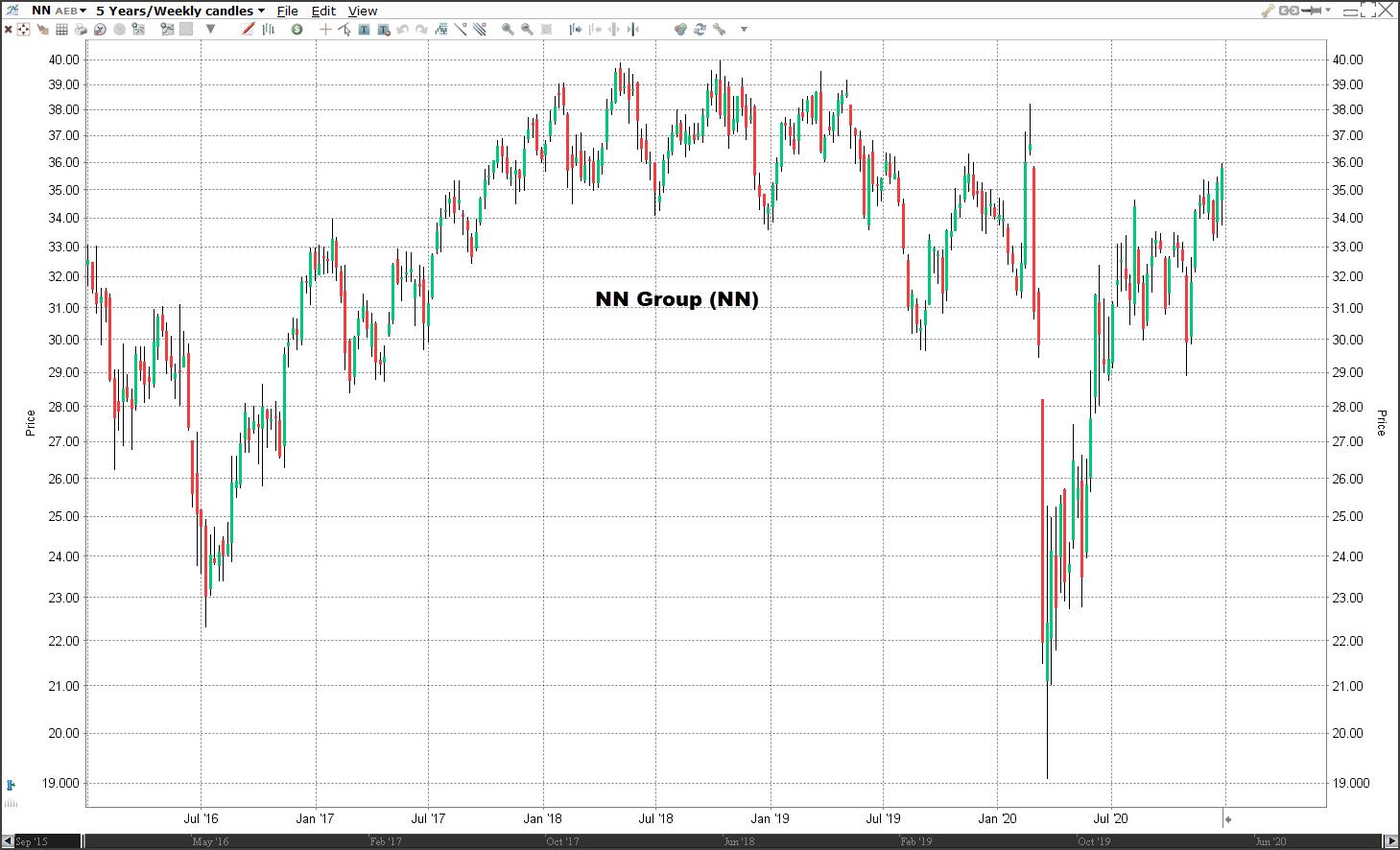 Aandeel NN Group koers   Welke aandelen kopen 2021?
