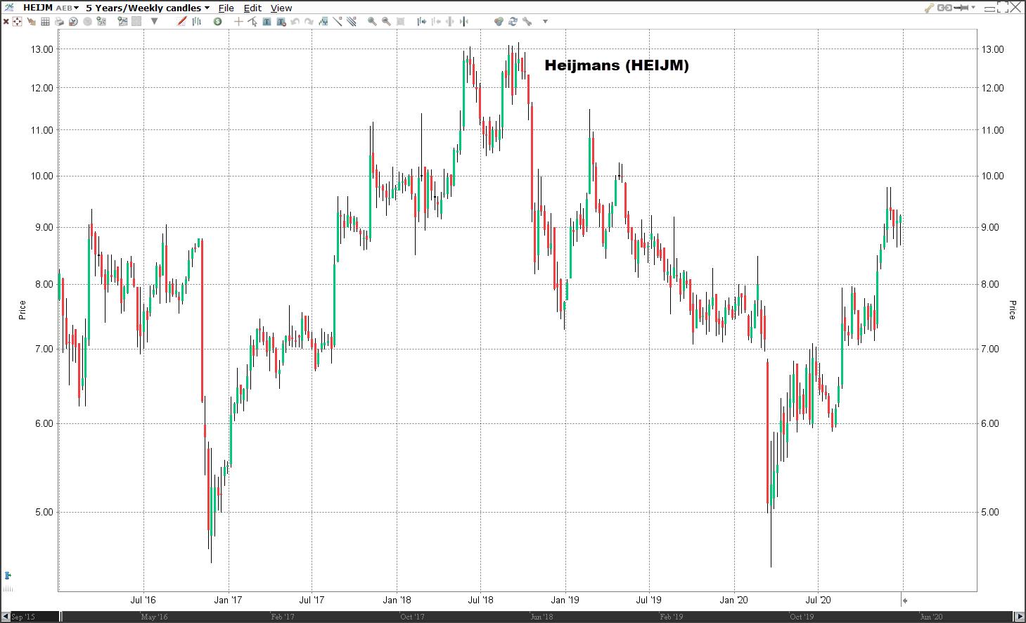 Aandeel Heijmans koers   Welke aandelen kopen 2021?